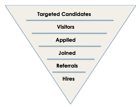 targeted candidates, social media recruiting, referrals, hires
