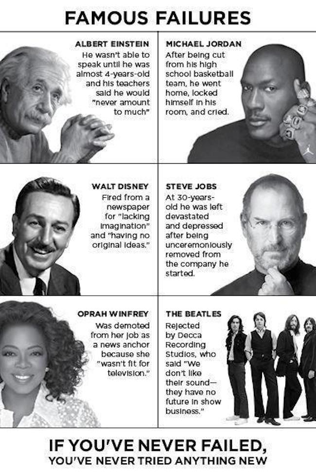 Celebrity Failures