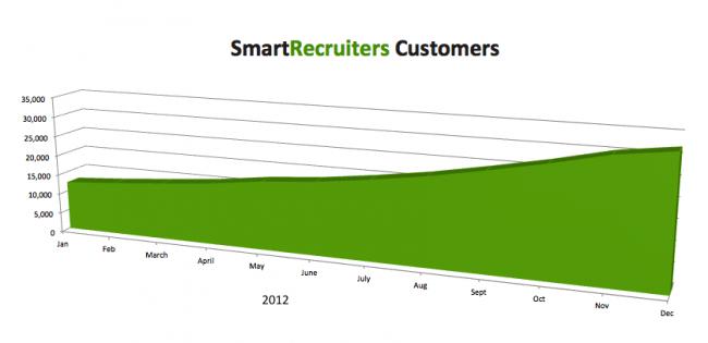 SmartRecruiters Customers