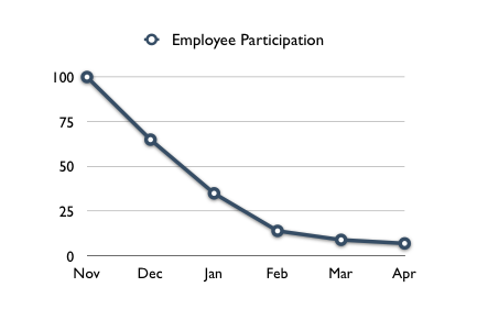 EmployeeParticipation
