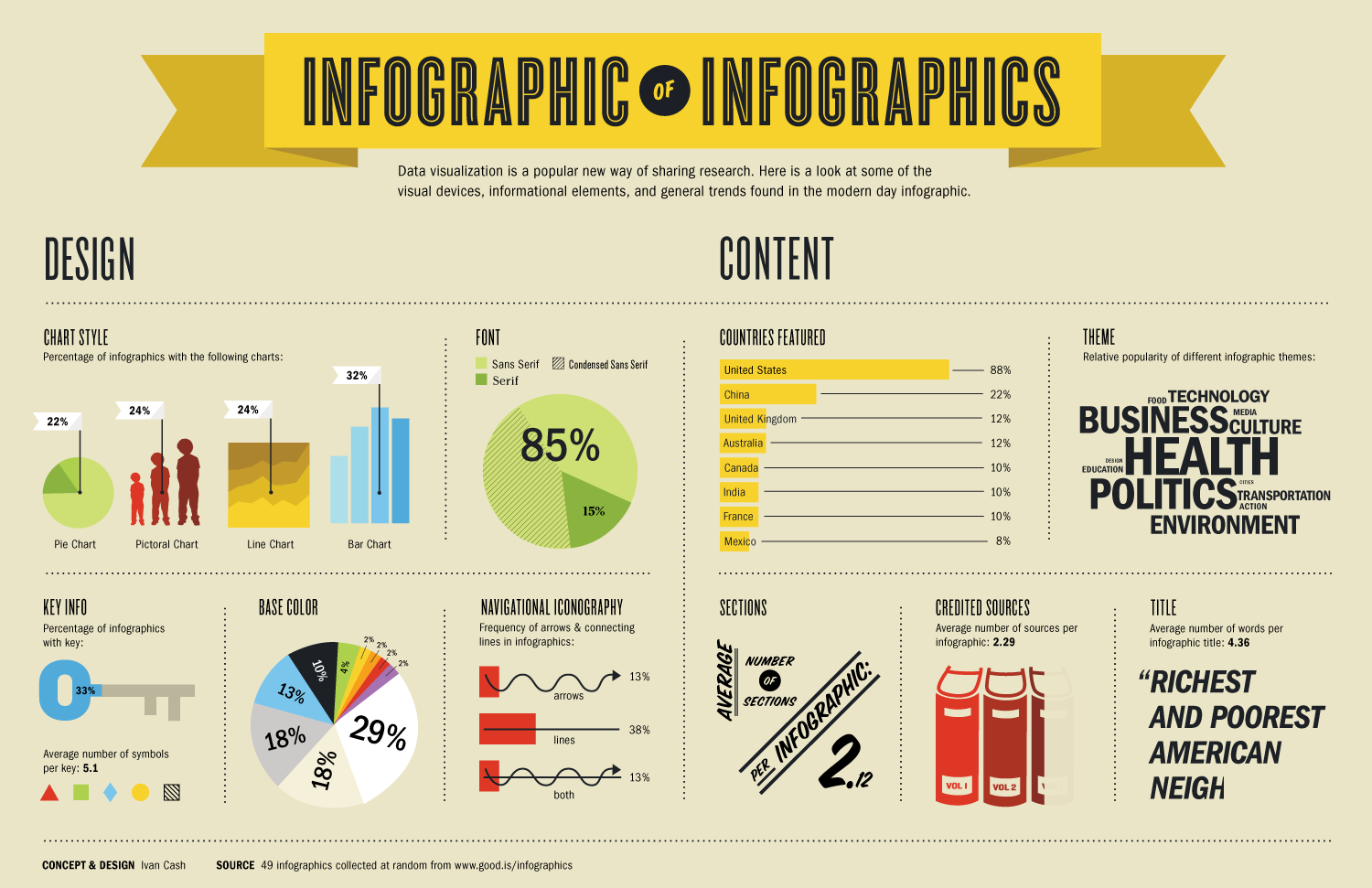 Info on Infographic