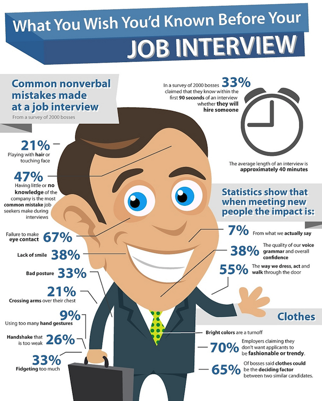 The First Job Interview Question | SmartRecruiters