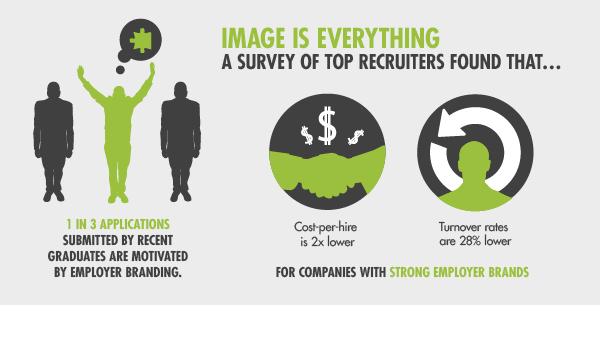 Survey of top recruiters