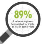 hire sopftware engineers