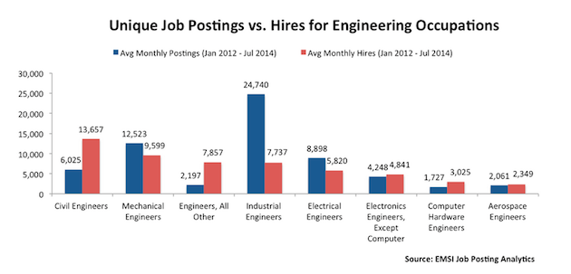 Engineering Recruitment: Job Postings vs. Hires