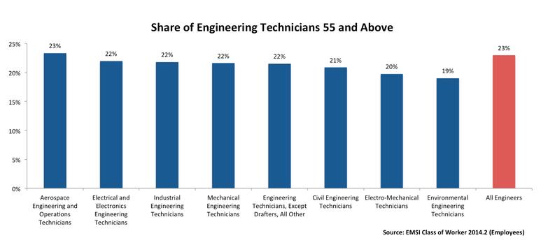 Types of Engineers in Workforce