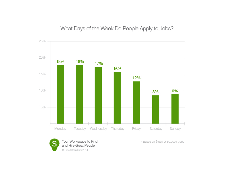 What Days od the Week Do People Apply to Jobs?
