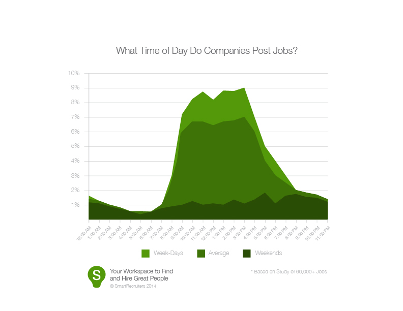 What Time of Day Do Companies Post Jobs