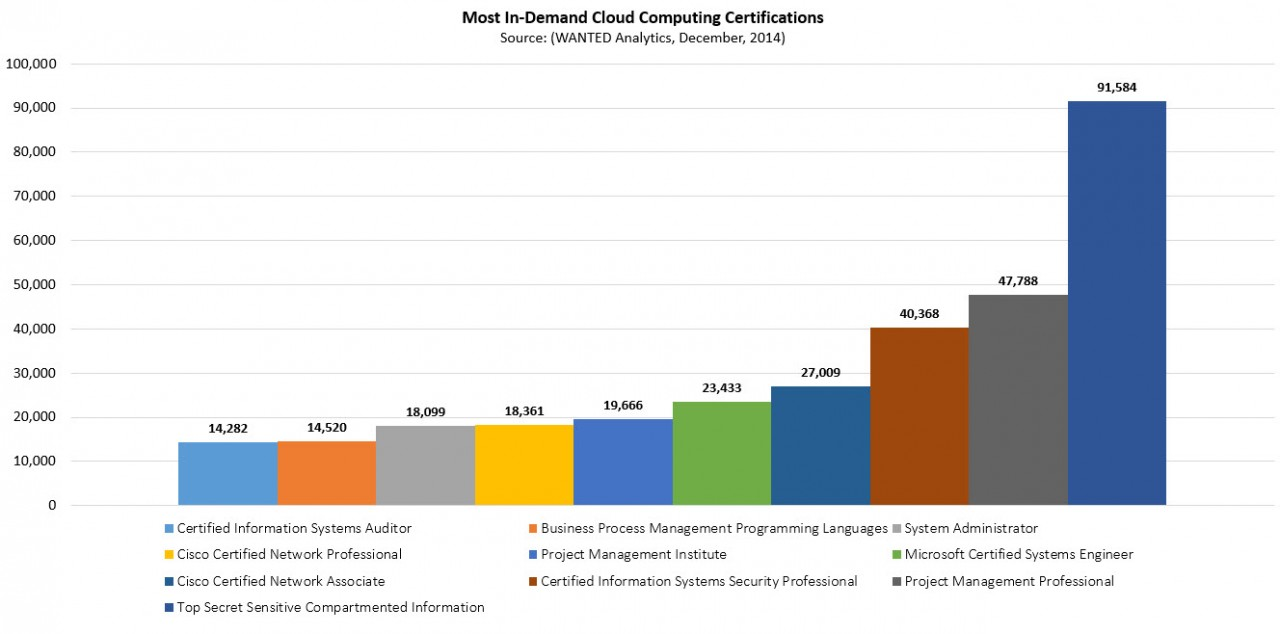 Cloud-Computing-Certifications