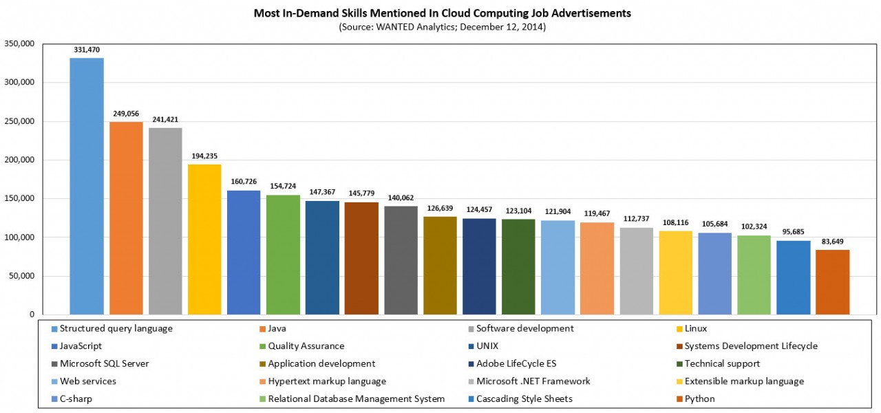 IT Skills in Demand Based on Ad Mentions