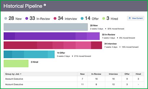 pipeline analytics