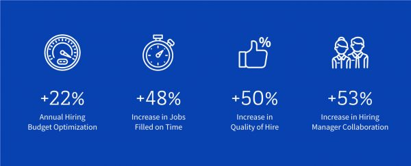 Infographic with four metrics supporting the effectiveness of SmartRecruiters for talent acquisition purposes.