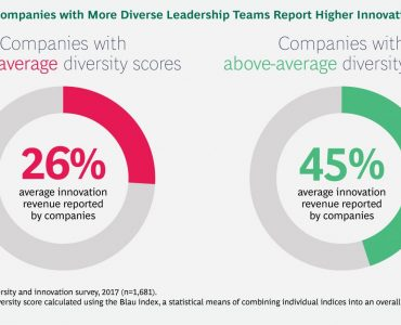 How-Diverse-Leadership-Teams-Boost-Innovation_ex01_tcm-181277
