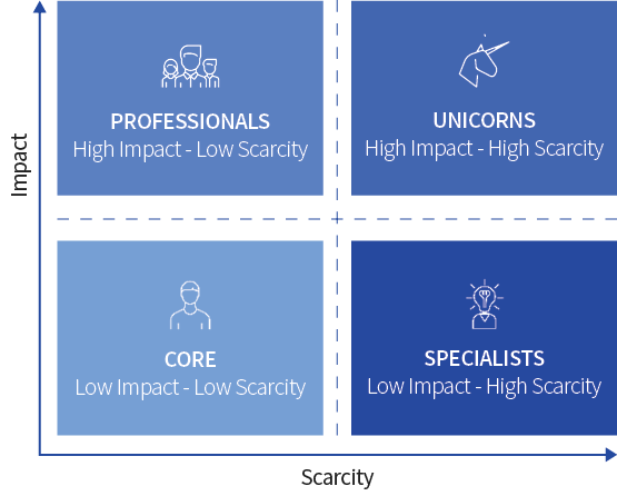 High Scarcity - High Impact diagram