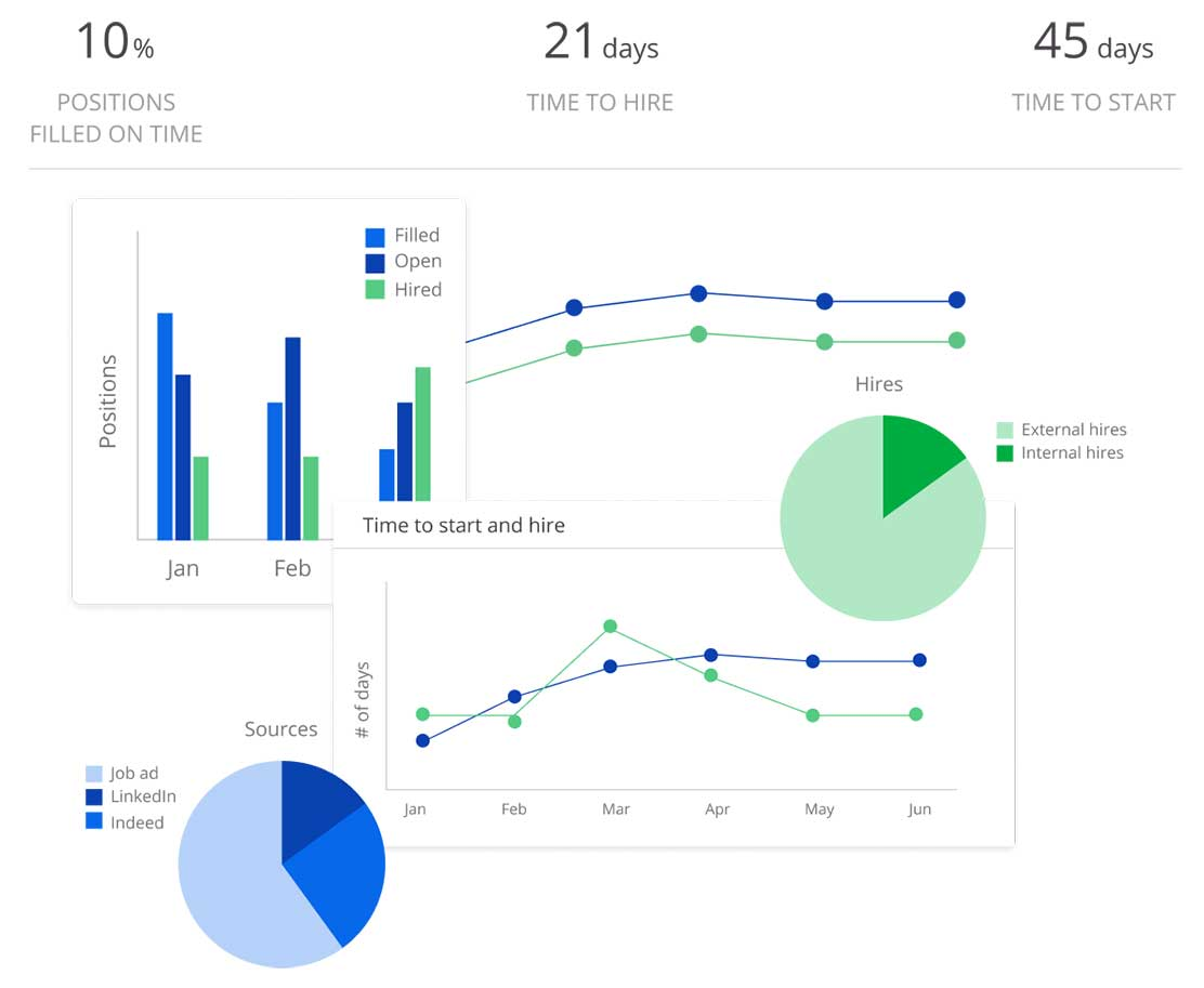 Source-to-Hire Dashboards