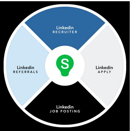 LinkedIn Integration Diagram