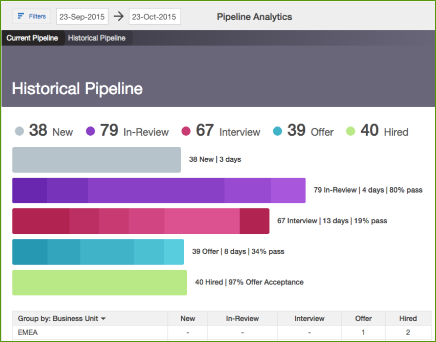 Pipeline Analytics