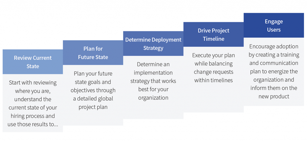 An ATS Implementation Project Plan