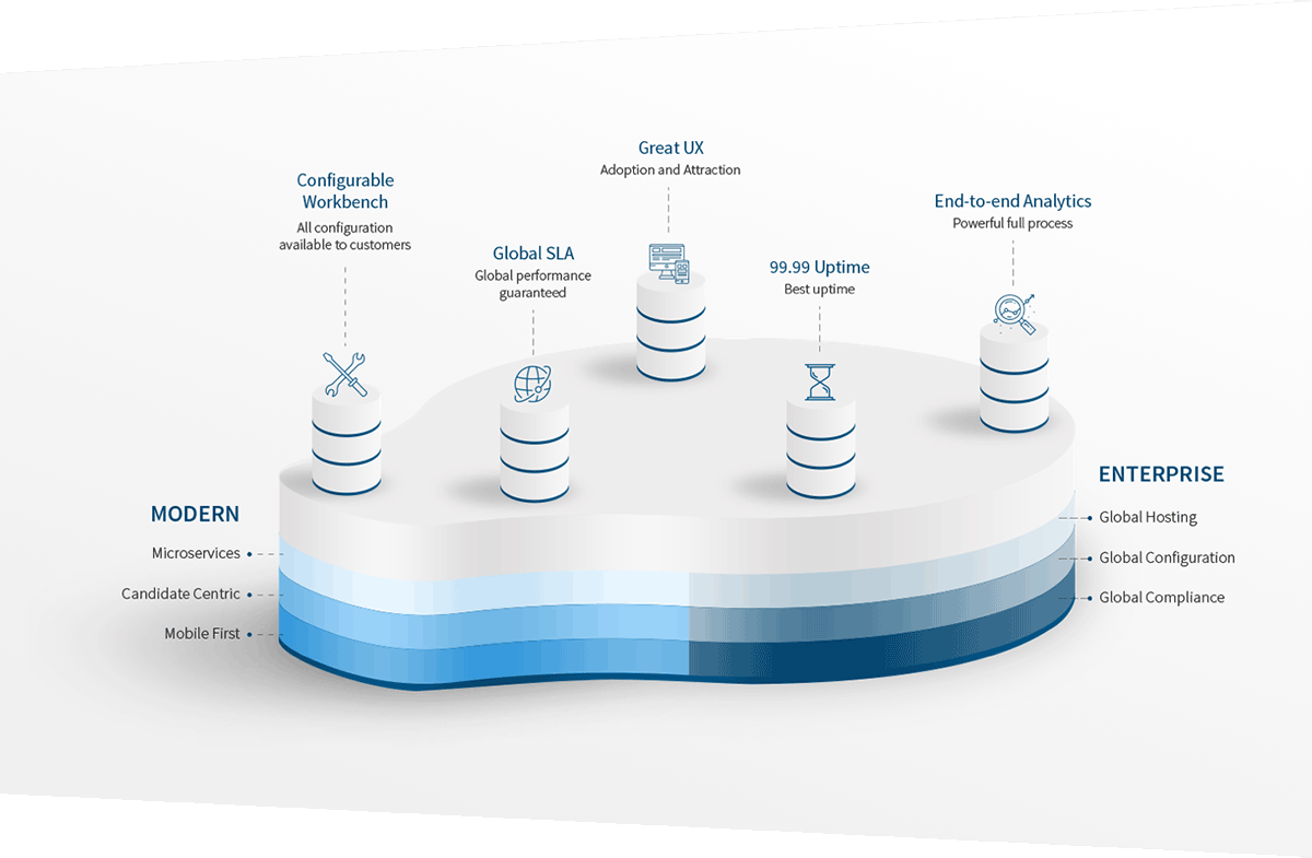 Recruiting Platform