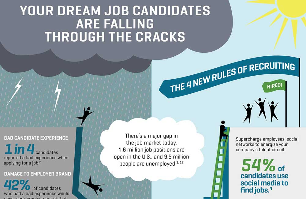 The 4 New Rules of Recruiting